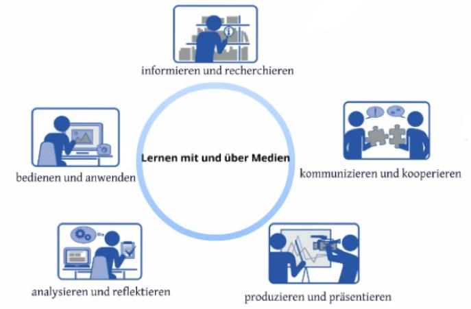 Lernen mit Medien